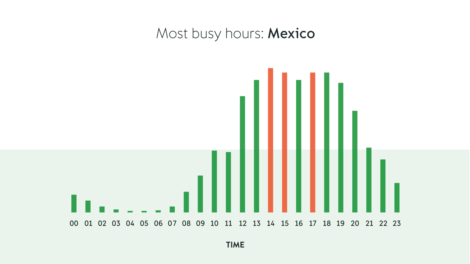 mexico small business hours